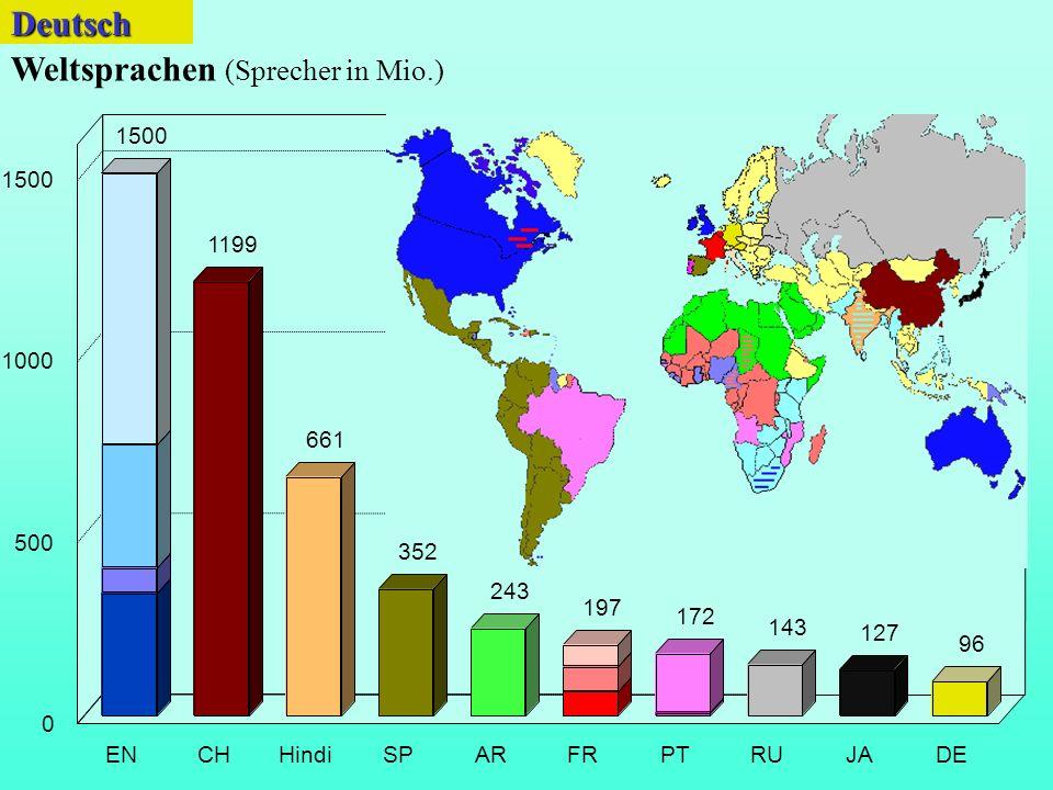 1500 1199 661 243 197 172 143 127 96 ENCHHindiSPARFRPTRUJADE 0 500 1000 1500 Weltsprachen (Sprecher in Mio.) 352Deutsch