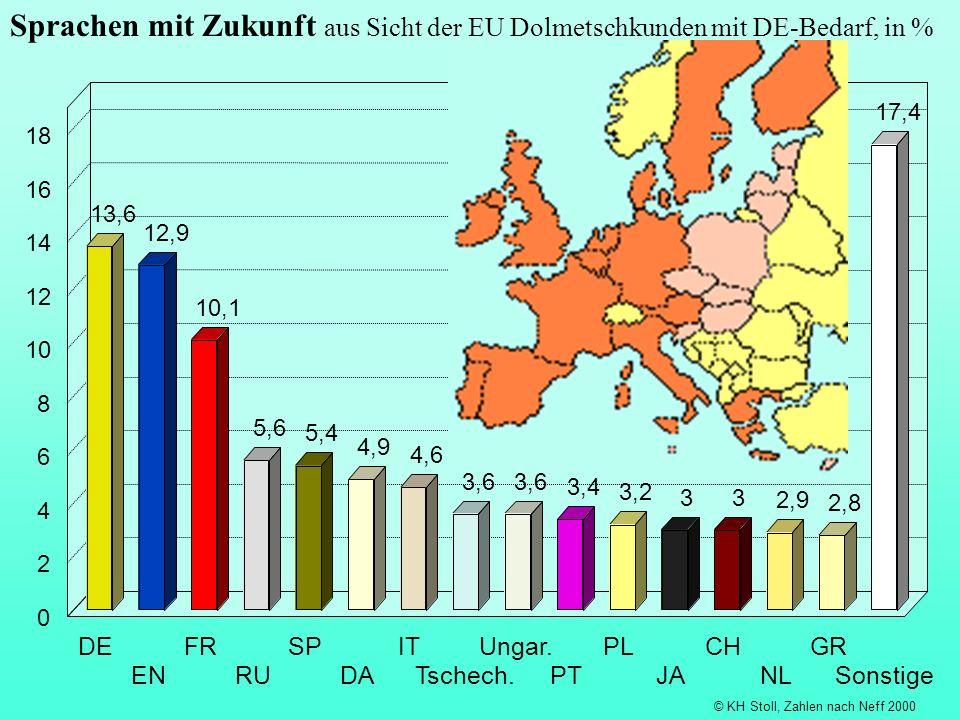 Sprachen mit Zukunft aus Sicht der EU Dolmetschkunden mit DE-Bedarf, in % © KH Stoll, Zahlen nach Neff 2000 13,6 12,9 10,1 5,6 5,4 4,9 4,6 3,2 33 2,9 2,8 17,4 DE EN FR RU SP DA IT Tschech.