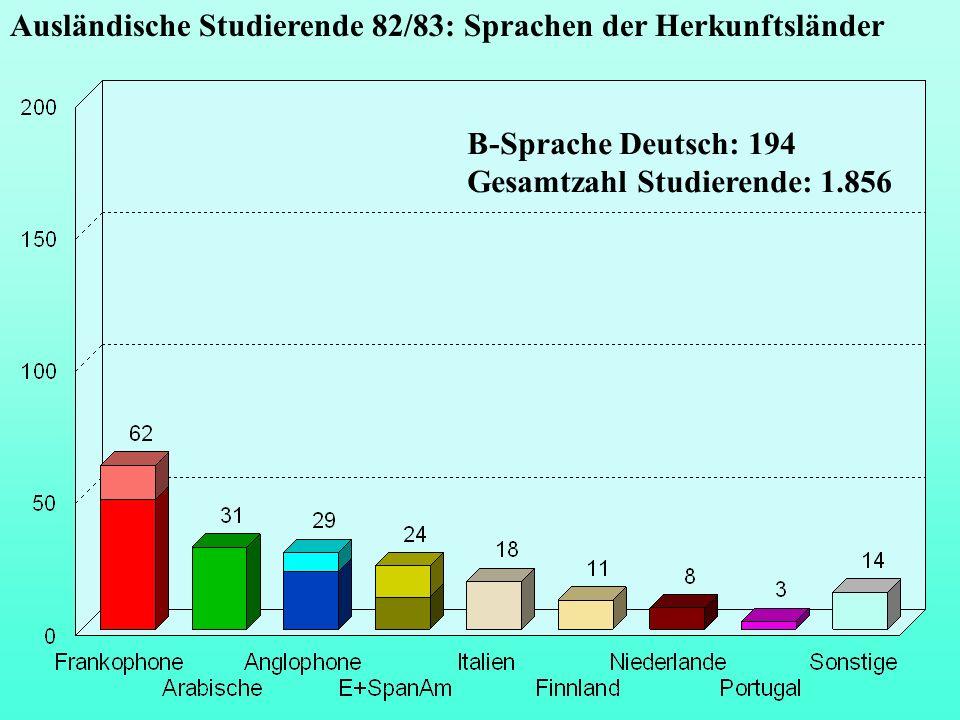 Ausländische Studierende 82/83: Sprachen der Herkunftsländer B-Sprache Deutsch: 194 Gesamtzahl Studierende: 1.856