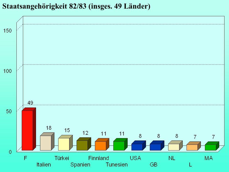 Staatsangehörigkeit 82/83 (insges. 49 Länder)
