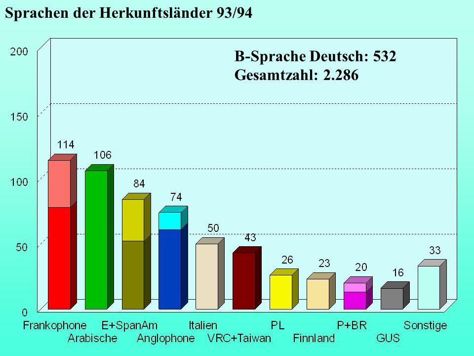 Sprachen der Herkunftsländer 93/94 B-Sprache Deutsch: 532 Gesamtzahl: 2.286