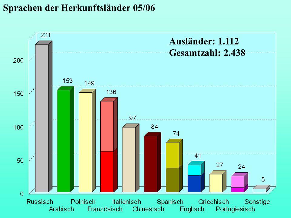 Sprachen der Herkunftsländer 05/06 Ausländer: 1.112 Gesamtzahl: 2.438
