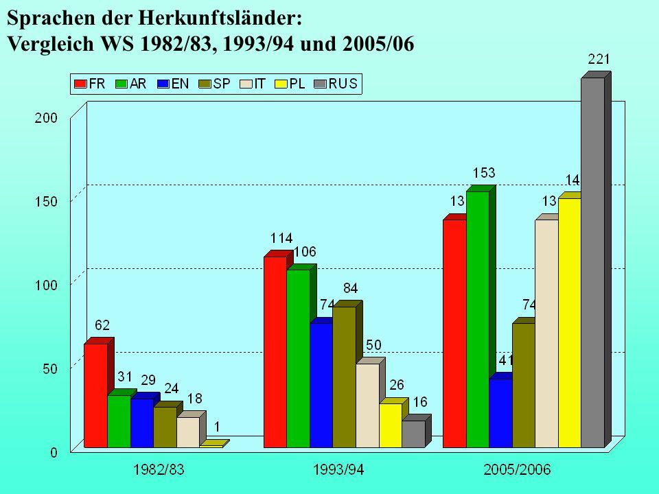 Sprachen der Herkunftsländer: Vergleich WS 1982/83, 1993/94 und 2005/06