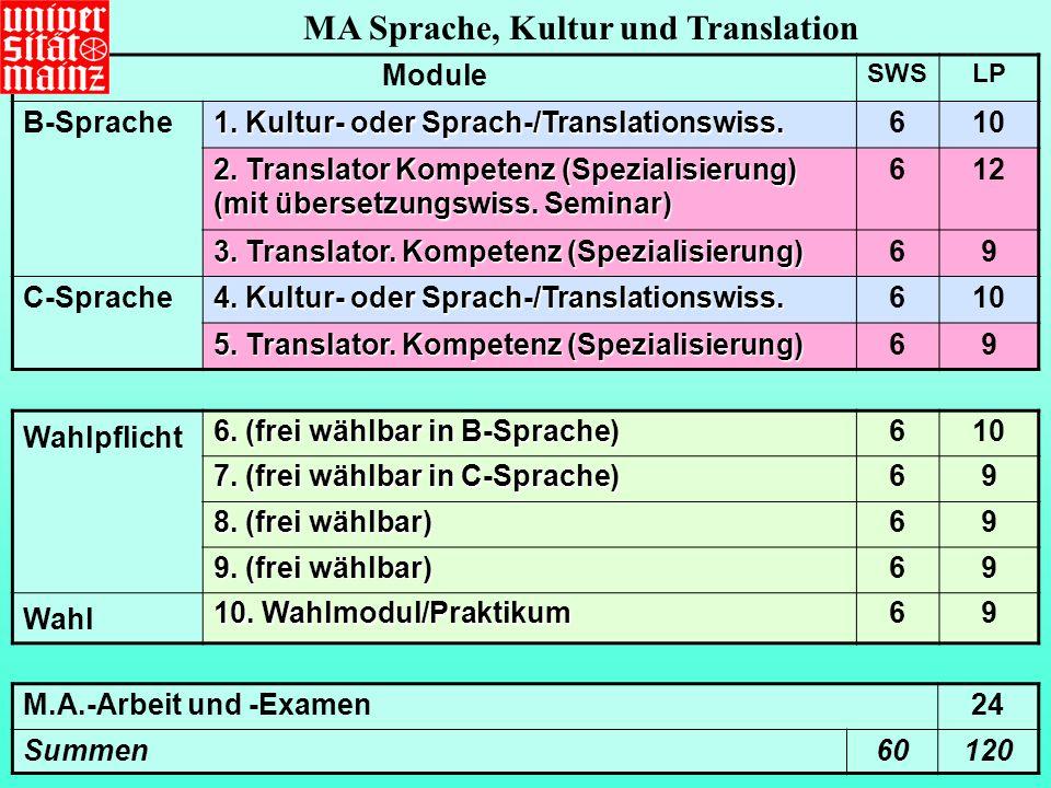 Module SWSLP B-Sprache 1.Kultur- oder Sprach-/Translationswiss.
