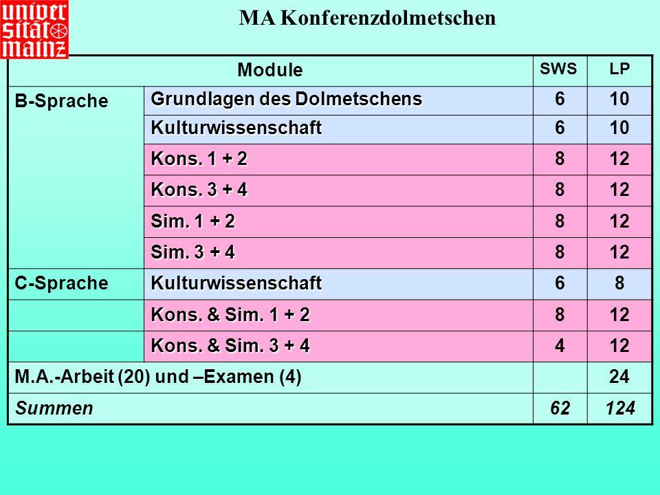 Module SWSLP B-Sprache Grundlagen des Dolmetschens 610 Kulturwissenschaft6 Kons.