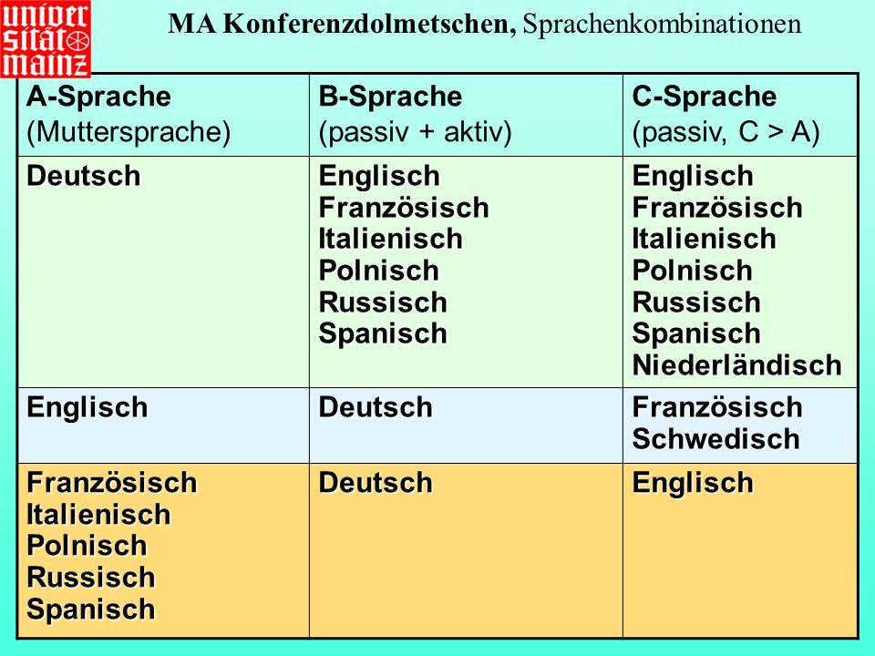 A-Sprache (Muttersprache) B-Sprache (passiv + aktiv) C-Sprache (passiv, C > A) DeutschEnglischFranzösischItalienischPolnischRussischSpanischEnglischFranzösischItalienischPolnischRussisch Spanisch Niederländisch EnglischDeutschFranzösischSchwedisch FranzösischItalienischPolnischRussischSpanischDeutschEnglisch MA Konferenzdolmetschen, Sprachenkombinationen