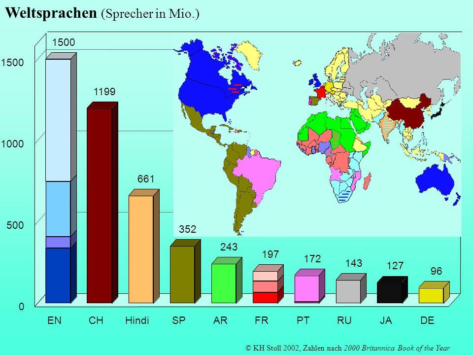 EU Kommission: übersetzte Seiten nach Ausgangssprache 1999 (in tausend) 594 393 51 23 18 2 ENFRDEITSPNLGRPTDASVFIAndere 0 100 200 300 400 500 600 17 12 8 7 6 5