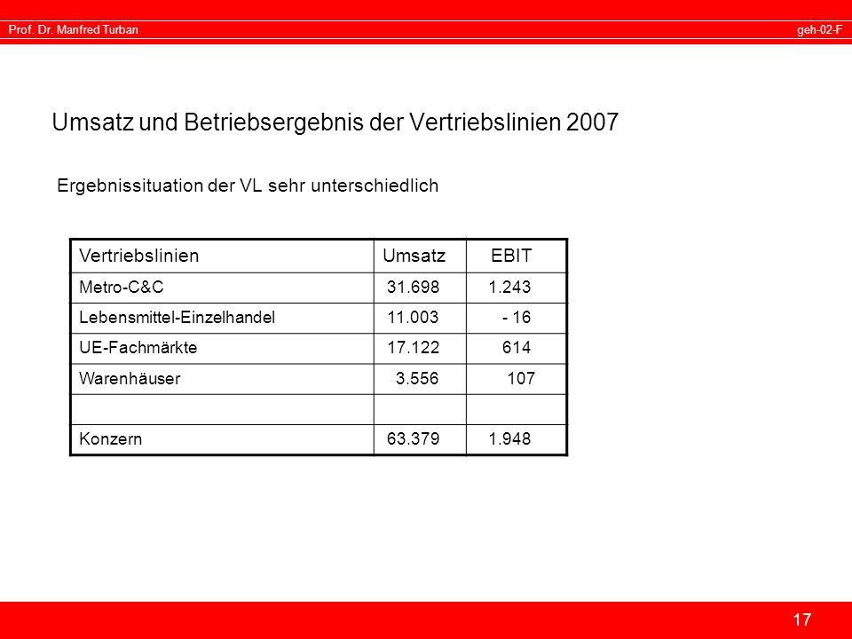 geh-02-FProf. Dr. Manfred Turban 17 Umsatz und Betriebsergebnis der Vertriebslinien 2007 Ergebnissituation der VL sehr unterschiedlich Vertriebslinien