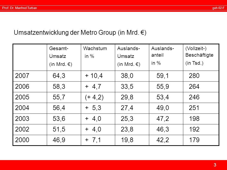 geh-02-FProf. Dr. Manfred Turban 3 Umsatzentwicklung der Metro Group (in Mrd. ) Gesamt- Umsatz (in Mrd. ) Wachstum in % Auslands- Umsatz (in Mrd. ) Au