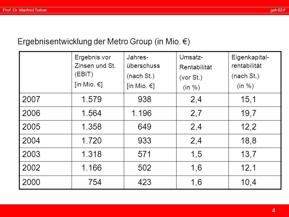 geh-02-FProf. Dr. Manfred Turban 4 Ergebnisentwicklung der Metro Group (in Mio. ) Ergebnis vor Zinsen und St. (EBIT) [in Mio. ] Jahres- überschuss (na