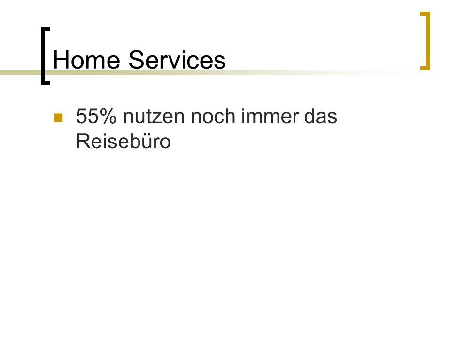 Home Services 55% nutzen noch immer das Reisebüro