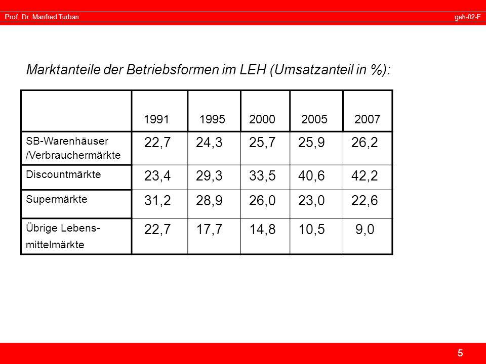 geh-02-FProf. Dr. Manfred Turban 5 Marktanteile der Betriebsformen im LEH (Umsatzanteil in %): 1991 1995 2000 2005 2007 SB-Warenhäuser /Verbrauchermär