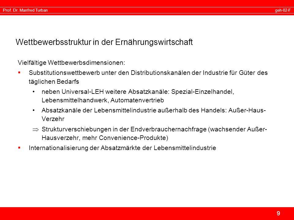 geh-02-FProf. Dr. Manfred Turban 9 Wettbewerbsstruktur in der Ernährungswirtschaft Vielfältige Wettbewerbsdimensionen: Substitutionswettbewerb unter d