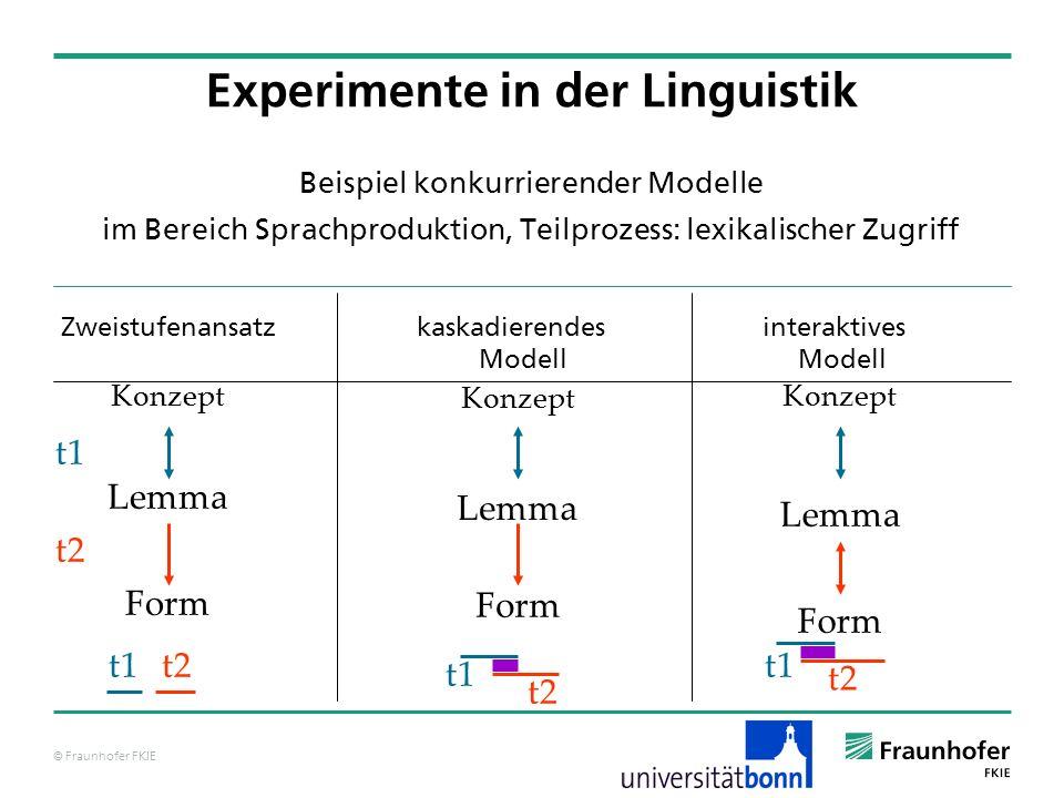 © Fraunhofer FKIE Beispiel konkurrierender Modelle im Bereich Sprachproduktion, Teilprozess: lexikalischer Zugriff Zweistufenansatz kaskadierendes int