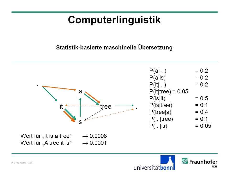 © Fraunhofer FKIE Computerlinguistik.a it tree.