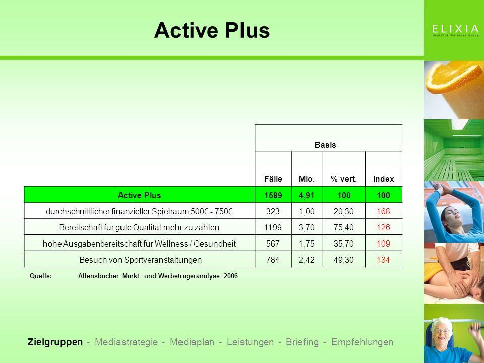 Active Plus Zielgruppen - Mediastrategie - Mediaplan - Leistungen - Briefing - Empfehlungen Basis FälleMio.% vert.Index Active Plus15894,91100 durchsc