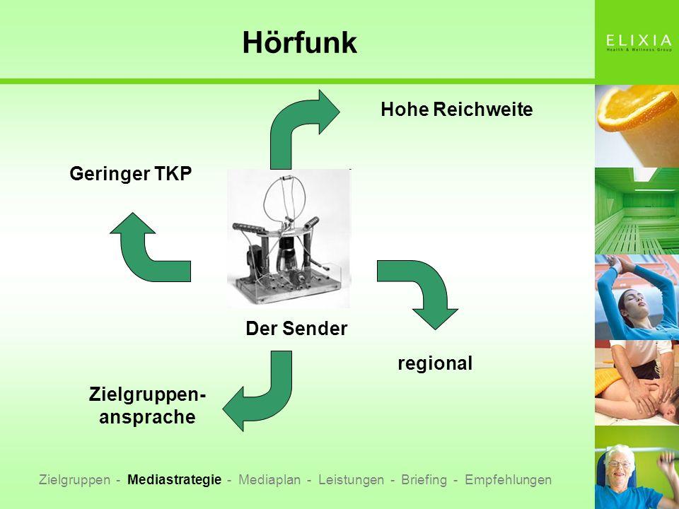 Hörfunk Der Sender Hohe Reichweite Geringer TKP regional Zielgruppen- ansprache Zielgruppen - Mediastrategie - Mediaplan - Leistungen - Briefing - Emp