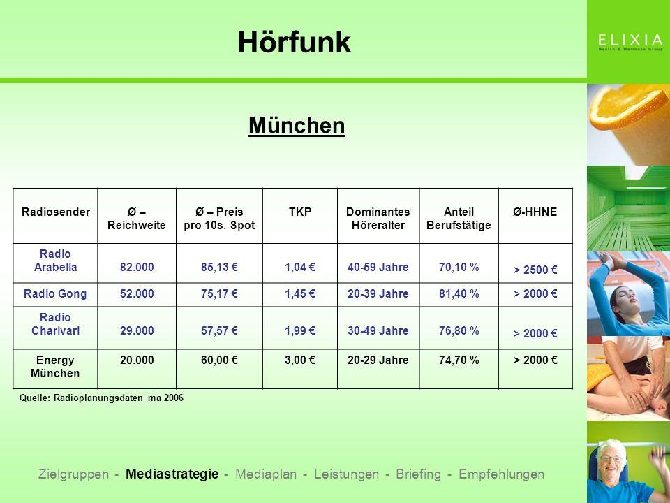 Hörfunk München Zielgruppen - Mediastrategie - Mediaplan - Leistungen - Briefing - Empfehlungen RadiosenderØ – Reichweite Ø – Preis pro 10s. Spot TKPD