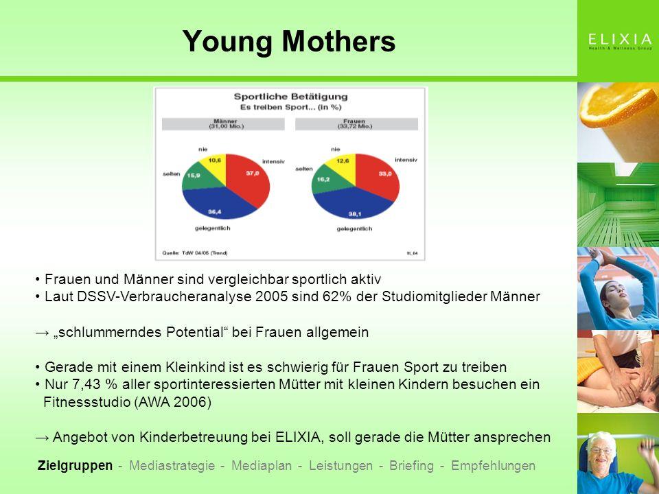 Young Mothers Zielgruppendefinition: Alter zwischen 20 und 40 Jahre Haushaltseinkommen (HHNE) von 2000 oder mehr sportinteressiert besuchen aber aktuell keinen Fitness- / Wellnessclub Bedürfnis nach Wellnessangeboten vorhanden Zielgruppen - Mediastrategie - Mediaplan - Leistungen - Briefing - Empfehlungen