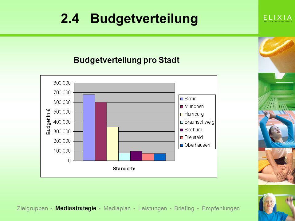 2.4Budgetverteilung Zielgruppen - Mediastrategie - Mediaplan - Leistungen - Briefing - Empfehlungen Budgetverteilung pro Stadt