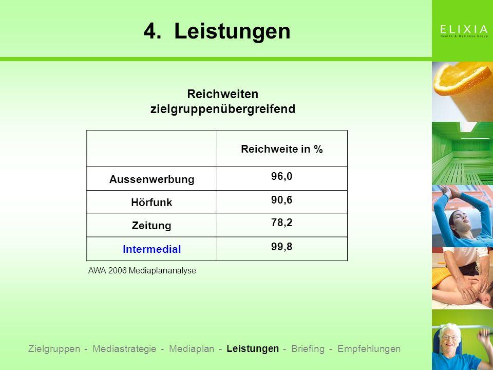 4. Leistungen Zielgruppen - Mediastrategie - Mediaplan - Leistungen - Briefing - Empfehlungen Reichweite in % Aussenwerbung 96,0 Hörfunk 90,6 Zeitung