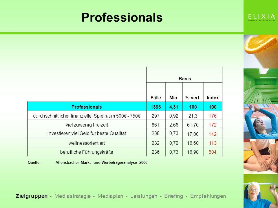 Professionals Basis FälleMio.% vert.Index Professionals13964,31100 durchschnittlicher finanzieller Spielraum 500 - 7502970,9221,3176 viel zuwenig Frei