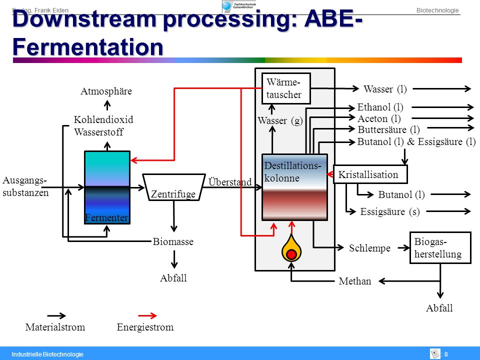Dr.-Ing. Frank Eiden Biotechnologie Industrielle Biotechnologie: 8 Downstream processing: ABE- Fermentation Biomasse Abfall Zentrifuge Fermenter Atmos