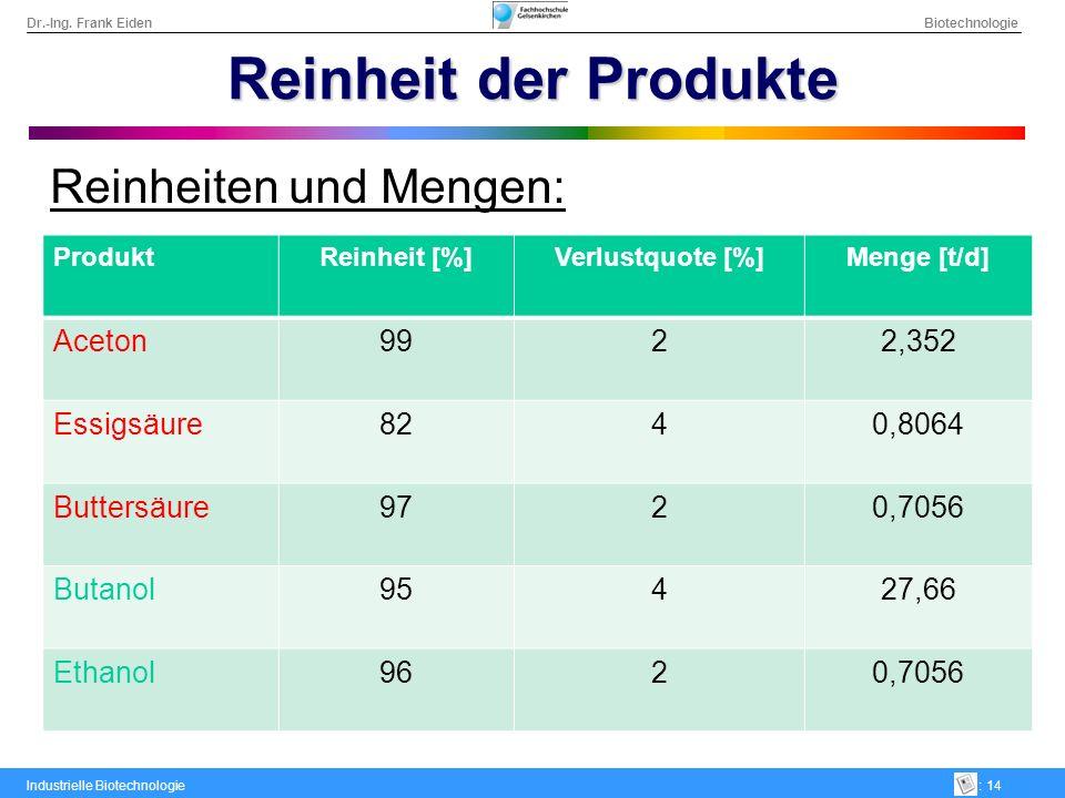 Dr.-Ing. Frank Eiden Biotechnologie Industrielle Biotechnologie: 14 Reinheit der Produkte Reinheiten und Mengen: ProduktReinheit [%]Verlustquote [%]Me