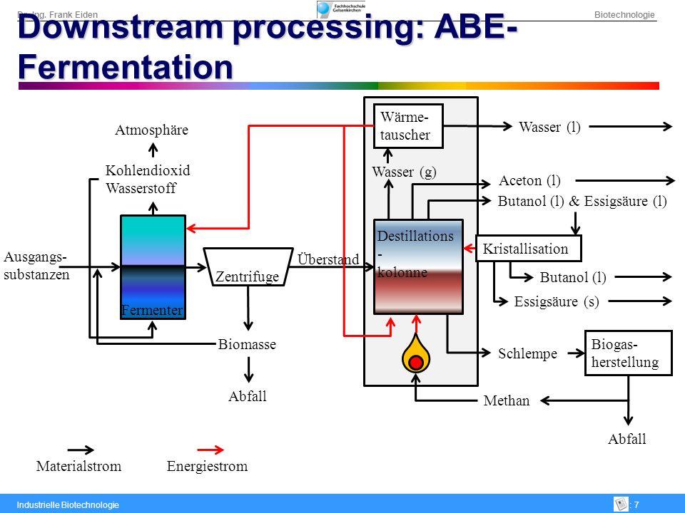 Dr.-Ing. Frank Eiden Biotechnologie Industrielle Biotechnologie: 7 Downstream processing: ABE- Fermentation Biomasse Abfall Zentrifuge Fermenter Atmos