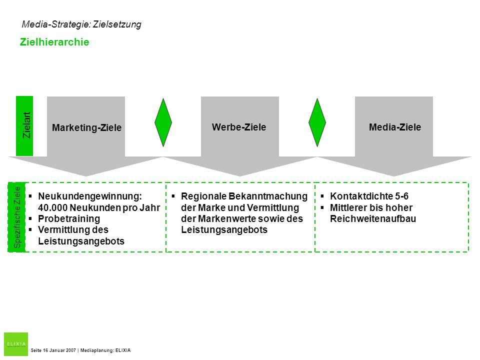 Media-Strategie: Zielsetzung Seite 16 Januar 2007 | Mediaplanung: ELIXIA Marketing-Ziele Werbe-ZieleMedia-Ziele Spezifische Ziele Zielart Neukundengew