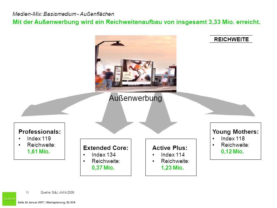 Mit der Außenwerbung wird ein Reichweitenaufbau von insgesamt 3,33 Mio. erreicht. Seite 24 Januar 2007 | Mediaplanung: ELIXIA Medien-Mix: Basismedium
