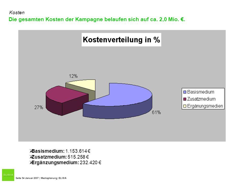 Die gesamten Kosten der Kampagne belaufen sich auf ca. 2,0 Mio.. Seite 54 Januar 2007 | Mediaplanung: ELIXIA Kosten Basismedium: 1.153.614 Zusatzmediu