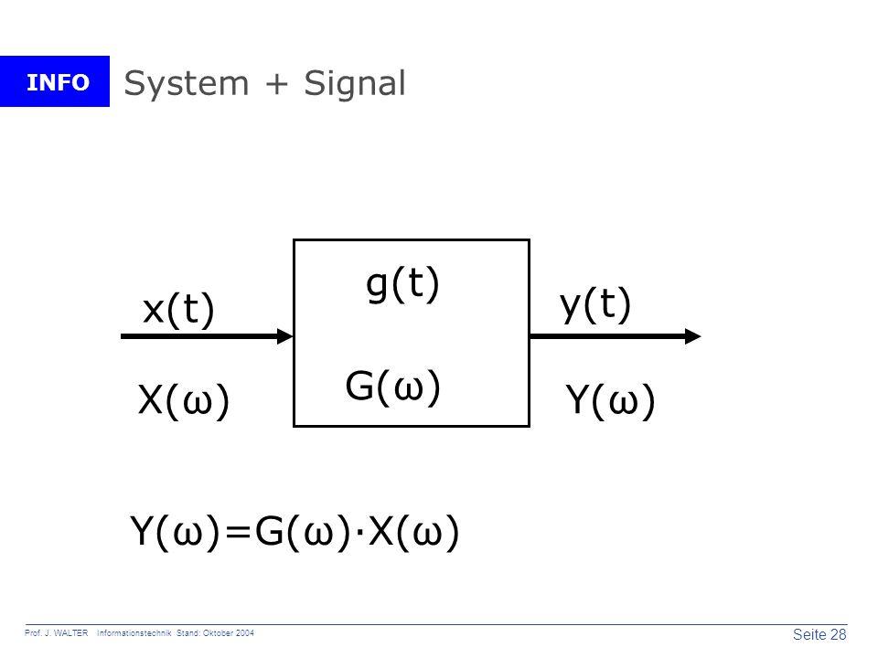 INFO Seite 28 Prof. J. WALTER Informationstechnik Stand: Oktober 2004 System + Signal x(t) y(t) g(t) X(ω)Y(ω) G(ω) Y(ω)=G(ω)·X(ω)