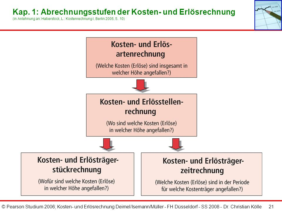 © Pearson Studium 2006; Kosten- und Erlösrechnung Deimel/Isemann/Müller - FH Düsseldorf - SS 2008 - Dr. Christian Kölle 21 Kap. 1: Abrechnungsstufen d