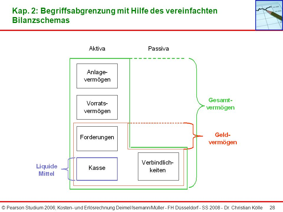 © Pearson Studium 2006; Kosten- und Erlösrechnung Deimel/Isemann/Müller - FH Düsseldorf - SS 2008 - Dr. Christian Kölle 28 Kap. 2: Begriffsabgrenzung