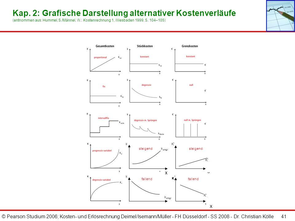 © Pearson Studium 2006; Kosten- und Erlösrechnung Deimel/Isemann/Müller - FH Düsseldorf - SS 2008 - Dr. Christian Kölle 41 Kap. 2: Grafische Darstellu