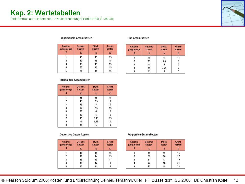 © Pearson Studium 2006; Kosten- und Erlösrechnung Deimel/Isemann/Müller - FH Düsseldorf - SS 2008 - Dr. Christian Kölle 42 Kap. 2: Wertetabellen (entn
