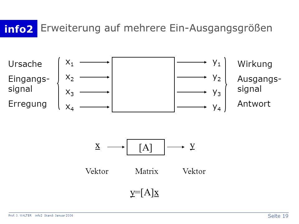 info2 Prof. J. WALTER info2 Stand: Januar 2006 Seite 19 Erweiterung auf mehrere Ein-Ausgangsgrößen x1x2x3x4x1x2x3x4 y1y2y3y4y1y2y3y4 Ursache Eingangs-