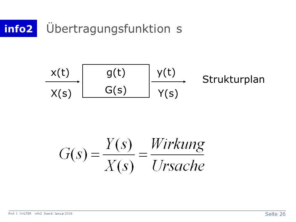 info2 Prof. J. WALTER info2 Stand: Januar 2006 Seite 26 Übertragungsfunktion s g(t) G(s) x(t)y(t) X(s)Y(s) Strukturplan