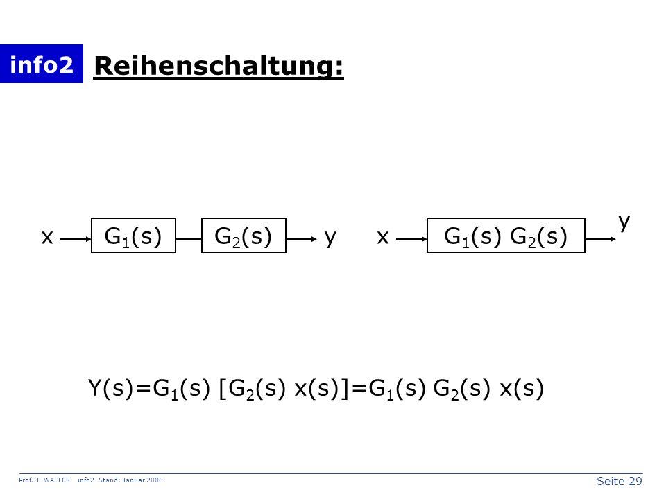 info2 Prof. J. WALTER info2 Stand: Januar 2006 Seite 29 G 1 (s)G 1 (s) G 2 (s) x y G 2 (s) yx Reihenschaltung: Y(s)=G 1 (s) [G 2 (s) x(s)]=G 1 (s) G 2