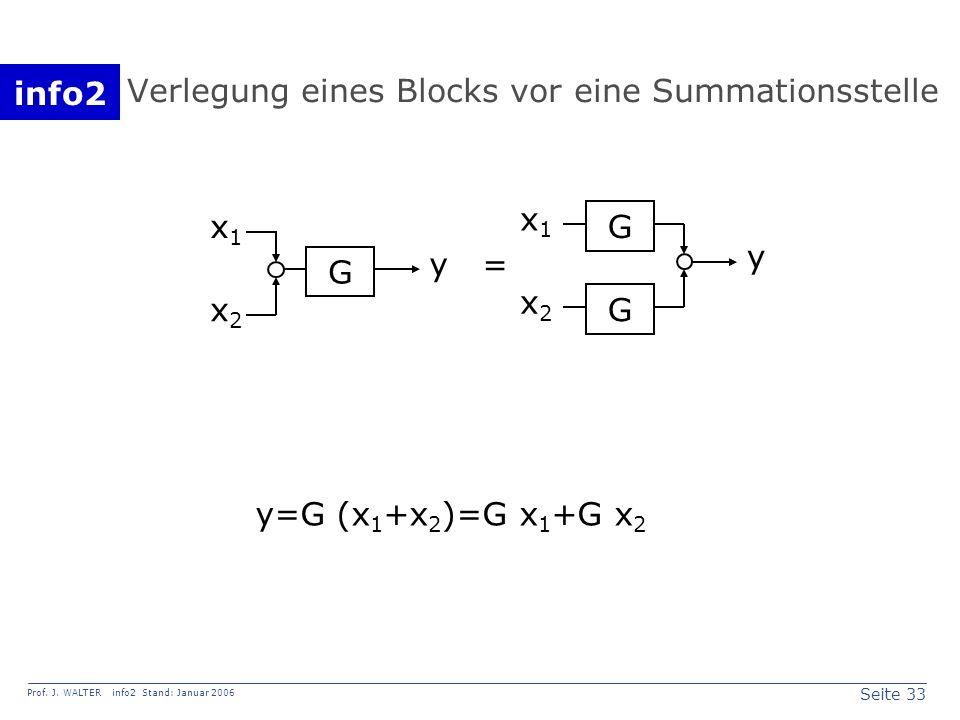 info2 Prof. J. WALTER info2 Stand: Januar 2006 Seite 33 Verlegung eines Blocks vor eine Summationsstelle x1x1 y x2x2 G y G G = x1x1 x2x2 y=G (x 1 +x 2