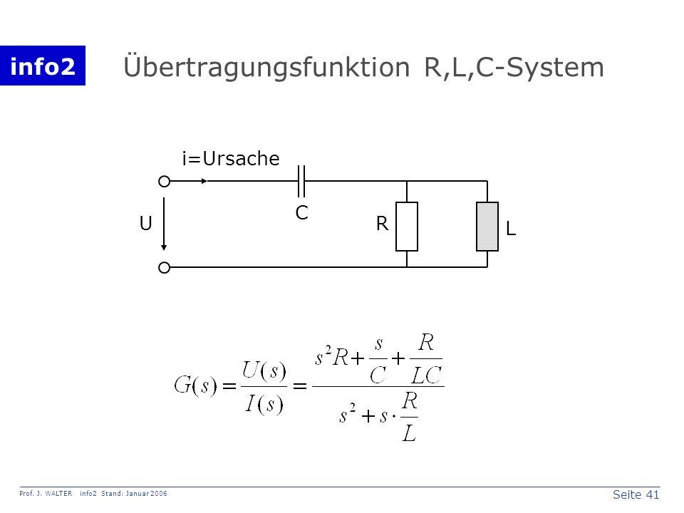 info2 Prof. J. WALTER info2 Stand: Januar 2006 Seite 41 Übertragungsfunktion R,L,C-System R L C U i=Ursache
