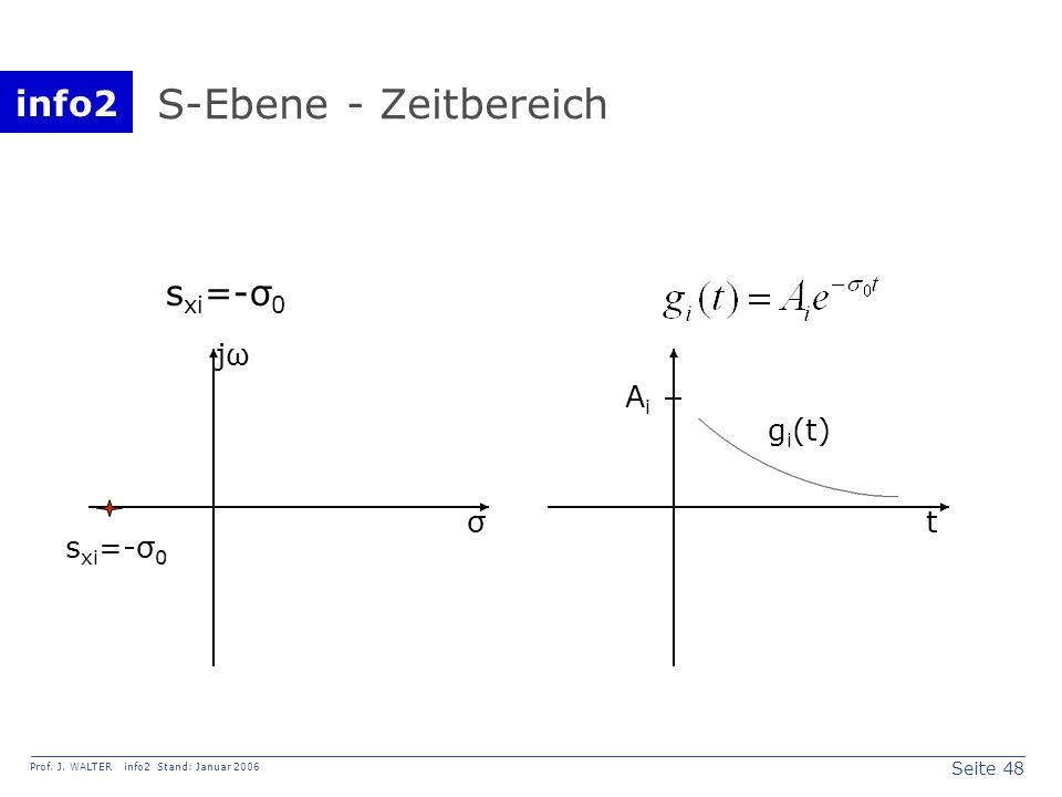 info2 Prof. J. WALTER info2 Stand: Januar 2006 Seite 48 S-Ebene - Zeitbereich σ jω s xi =-σ 0 t AiAi g i (t)