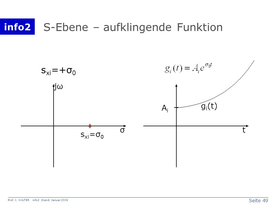 info2 Prof. J. WALTER info2 Stand: Januar 2006 Seite 49 S-Ebene – aufklingende Funktion σ jω s xi =+σ 0 s xi =σ 0 t AiAi g i (t)