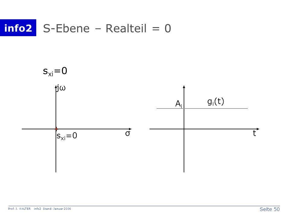 info2 Prof. J. WALTER info2 Stand: Januar 2006 Seite 50 S-Ebene – Realteil = 0 σ jω s xi =0 t AiAi g i (t)