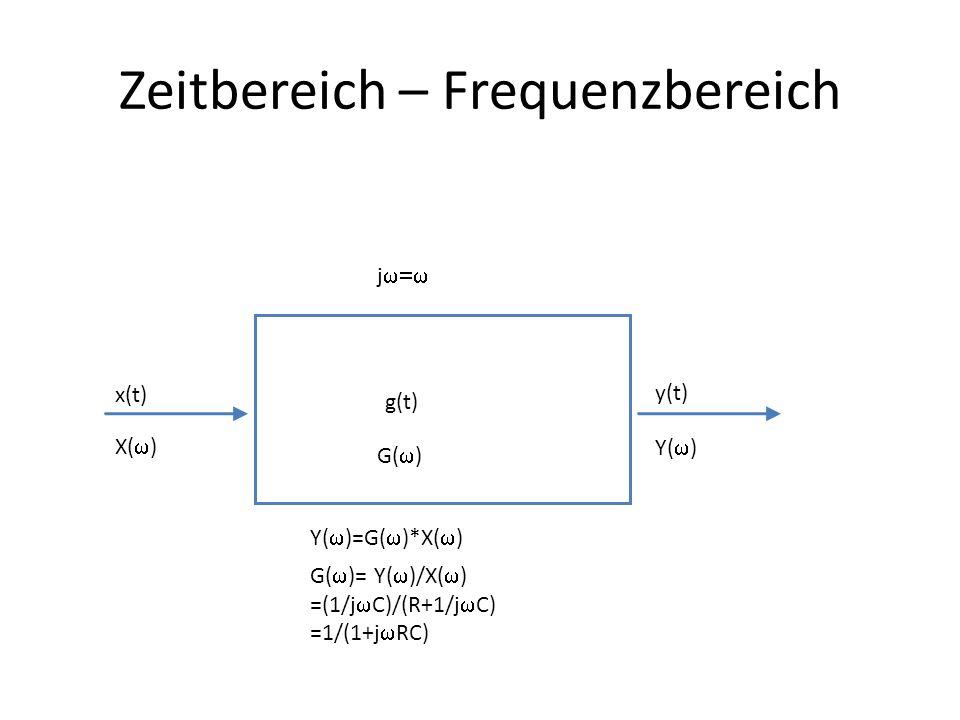 Zeitbereich – Frequenzbereich x(t) y(t) g(t) X( ) Y( ) G( ) Y( )=G( )*X( ) G( )= Y( )/X( ) =(1/j C)/(R+1/j C) =1/(1+j RC) j