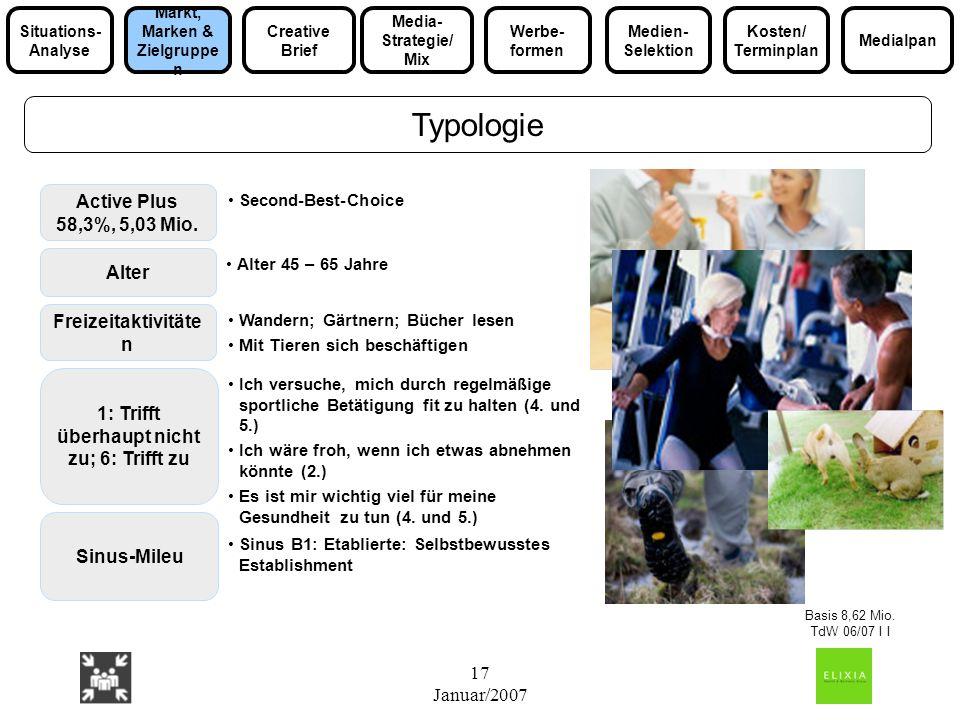 17 Januar/2007 Typologie Active Plus 58,3%, 5,03 Mio. Second-Best-Choice Freizeitaktivitäte n Wandern; Gärtnern; Bücher lesen Mit Tieren sich beschäft