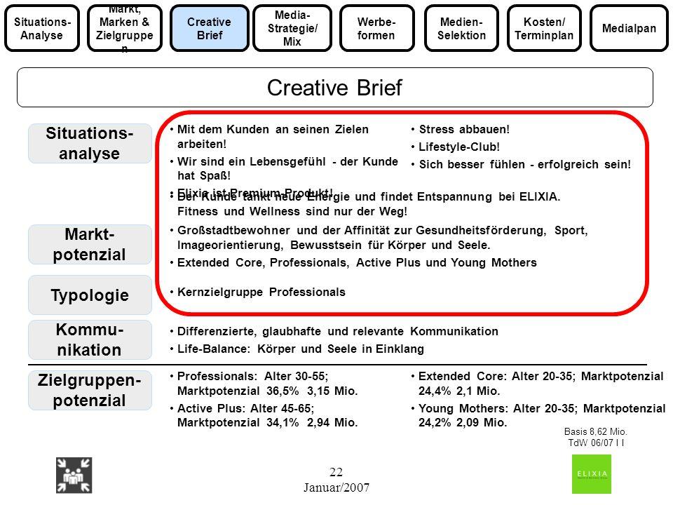 22 Januar/2007 Creative Brief Situations- analyse Typologie Zielgruppen- potenzial Kommu- nikation Mit dem Kunden an seinen Zielen arbeiten! Wir sind