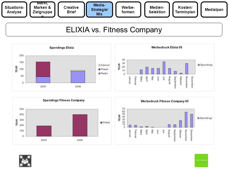 ELIXIA vs. Fitness Company Media- Strategie/ Mix Markt, Marken & Zielgruppe n Medialpan Situations- Analyse Werbe- formen Kosten/ Terminplan Medien- S