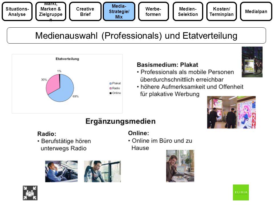 Medienauswahl (Professionals) und Etatverteilung Media- Strategie/ Mix Markt, Marken & Zielgruppe n Medialpan Situations- Analyse Werbe- formen Kosten